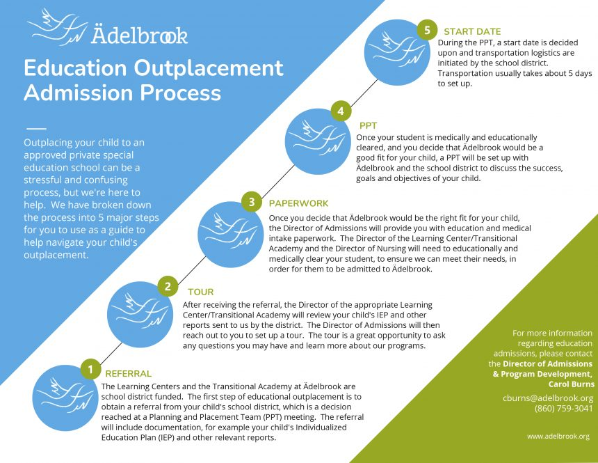 Education Outplacement Admission Process