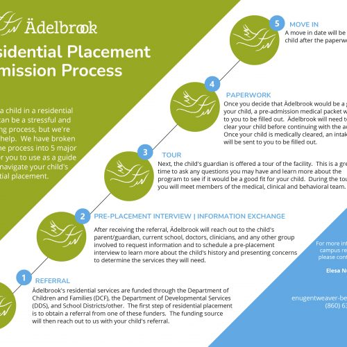 Residential Placement Admission Process